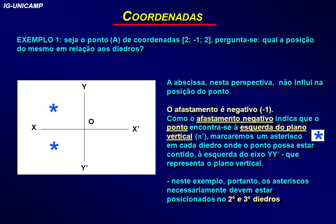 IG-UNICAMP COORDENADAS. EXEMPLO 1: seja o ponto (A) de coordenadas [2; -1; 2], pergunta-se: qual a posição do mesmo em relação aos diedros